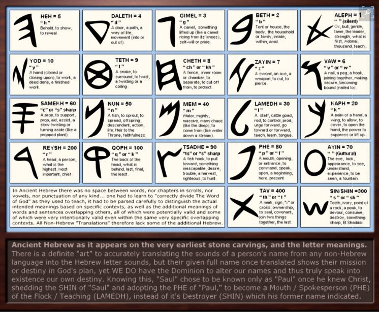 Hebrew Alphabet 2